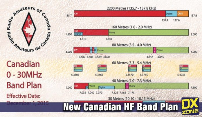 11 Meter Band Frequencies : New canadian hf band plan the dxzone