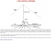 7Mhz Vertical antenna