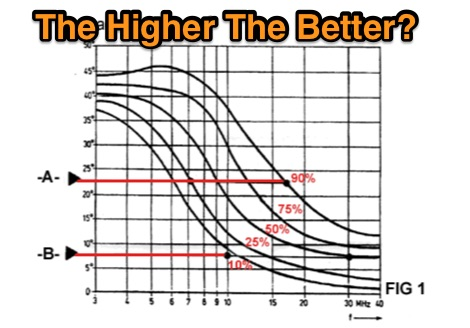DXZone Antenna Height Theory