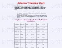 DXZone Antenna Trimming Chart