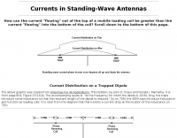 Currents in Standing-Wave Antennas