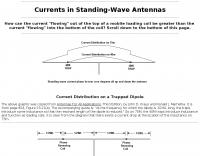 DXZone Currents in Standing-Wave Antennas