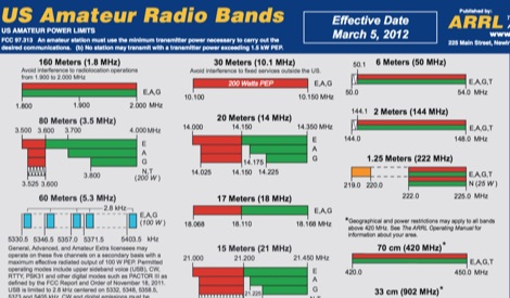ARRL US amateur radio bands