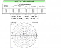 DXZone 5 Elements 28 MHz  Monobander