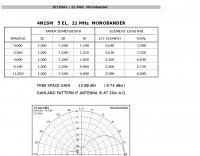 4N1SM 5 elements yagi for 15 Meters
