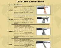 DXZone Coax Cable Specifications