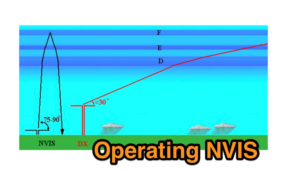 DXZone Operating NVIS