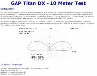GAP Titan DX - Test Details