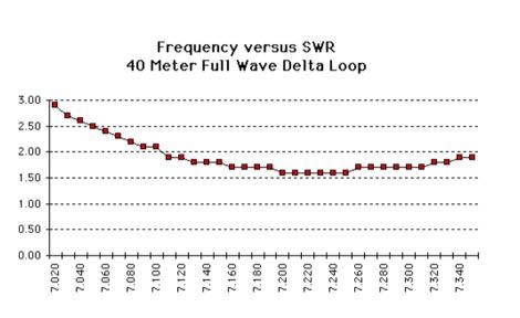Delta loop antenna for 40 Meters