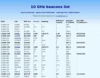 DXZone 10 GHZ Beacon list