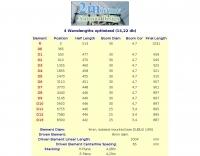 13 elements Yagi antenna for 144 MHz