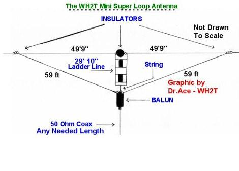 DXZone Multi-Band Super Mini Loop Antenna