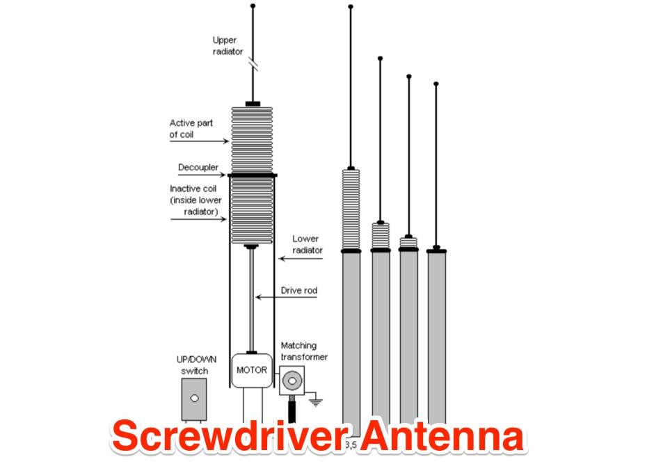 Homemade screwdriver antenna - Resource Detail - The DXZone com
