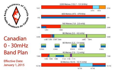 HF BandPlan by RAC