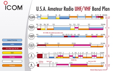 DXZone USA Amateur Radio HF Band Plan