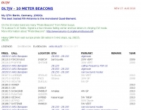 DL7JV 10 meter beacon list