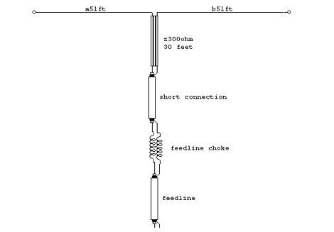 G5RV Antenna by W8JI