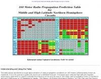 160 m  Propagation Prediction