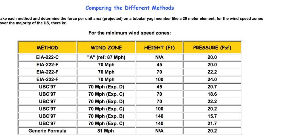Calculating wind loads