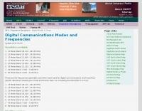 Digital Modes Frequencies
