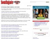 UK Amateur Radio statistics 1975-2000