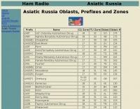 Asiatic Russia Oblasts, Prefixes and Zones