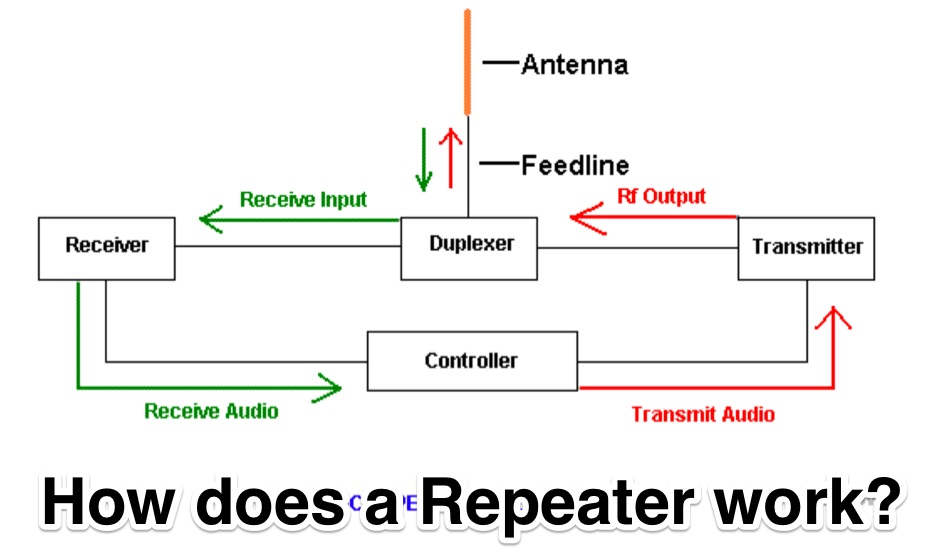 DXZone How to Use Amateur Radio Repeaters