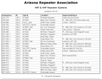 Arizona Ham Radio Repeaters