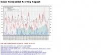 DXZone Solar Terrestrial Activity Report