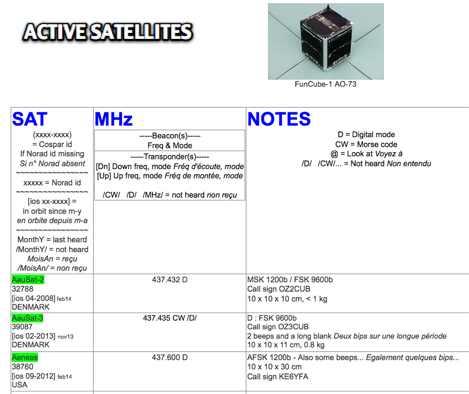 DXZone Operating Satellite by F4FAP