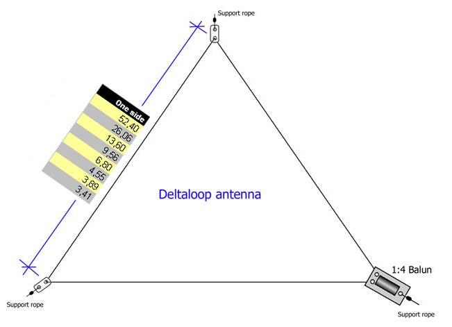 DXZone SM2YER 40m Delta Loop