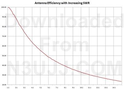 SWR - Power loss calculation