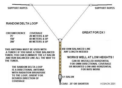 Random lenght Delta Loop Antenna
