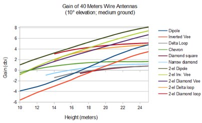 Height & Gain on 40 Meters Wire Antennas