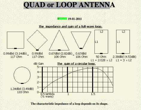 Quad or Loop antennas