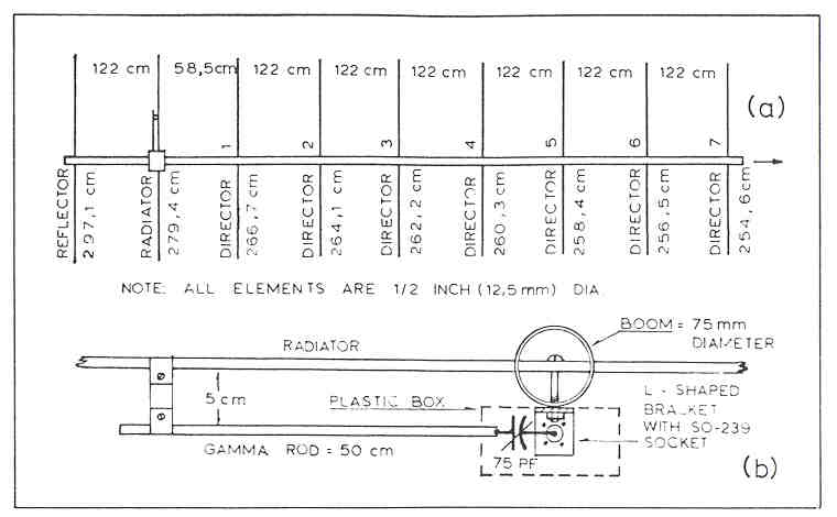 50 MHz high gain antenna - ZS2FM - Resource Detail - The