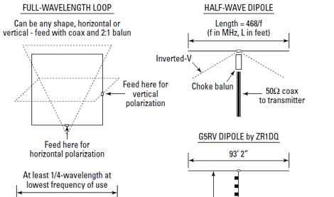HF Antennas - basics