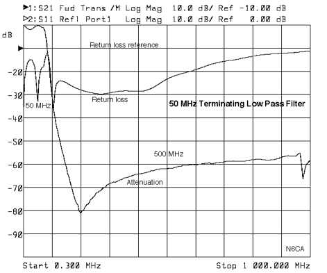 50 MHz Terminating Low Pass Filter