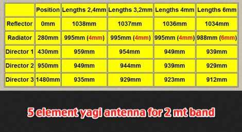5 Element VHF Yagi