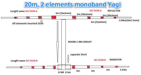 2 Element Yagi