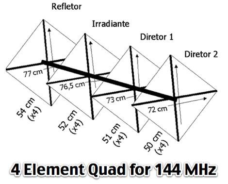 VHF Cubical Quad