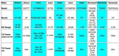 HF Rigs Comparison