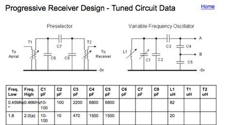 DXZone Progressive Receiver Design - Tuned Circuit Data