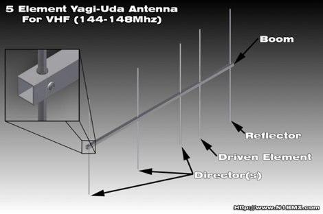 Homebrew 5 Element VHF Yagi-Uda