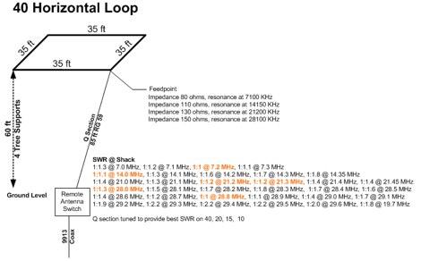 40 Meter Horizontal Loop