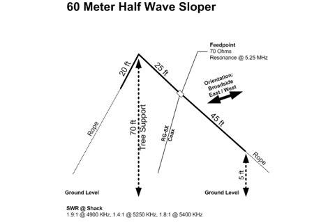 60m Halfwave Sloper