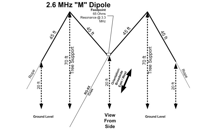 2.6 MHz Halfwave Sloper