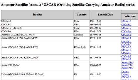 DXZone Amateur (ham) radio satellites