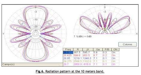 DXZone HF Multiple Dipole Antenna