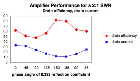 Impact of SWR on Power Amplifiers